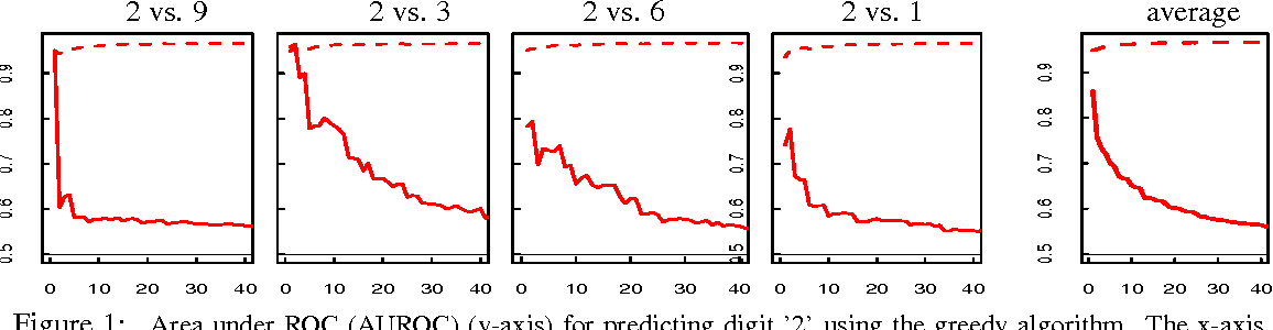 Figure 1 for Domain Adaptation: Overfitting and Small Sample Statistics