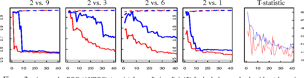 Figure 2 for Domain Adaptation: Overfitting and Small Sample Statistics