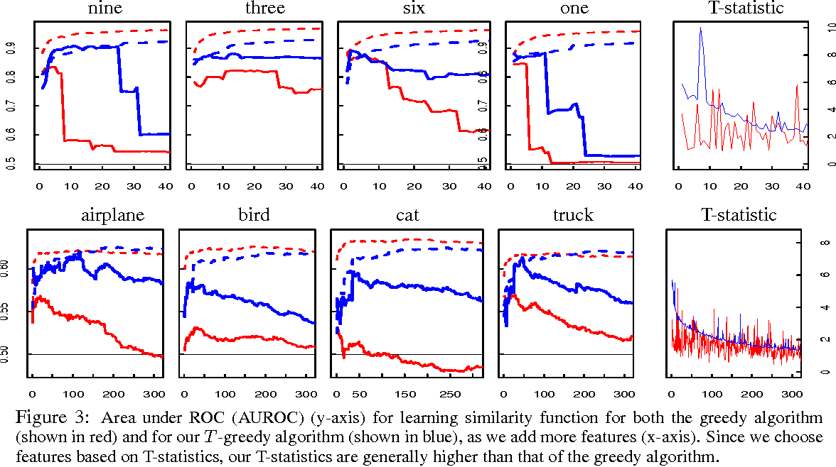 Figure 3 for Domain Adaptation: Overfitting and Small Sample Statistics