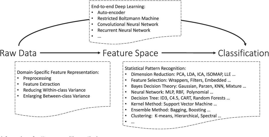Figure 1 for Towards Robust Pattern Recognition: A Review