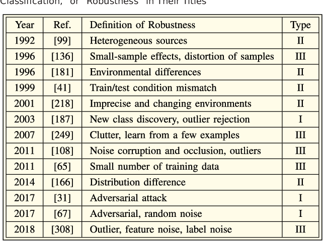 Figure 2 for Towards Robust Pattern Recognition: A Review