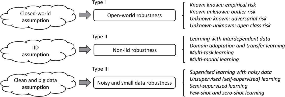 Figure 3 for Towards Robust Pattern Recognition: A Review
