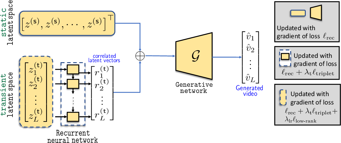 Figure 3 for Non-Adversarial Video Synthesis with Learned Priors