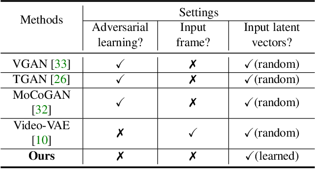 Figure 2 for Non-Adversarial Video Synthesis with Learned Priors