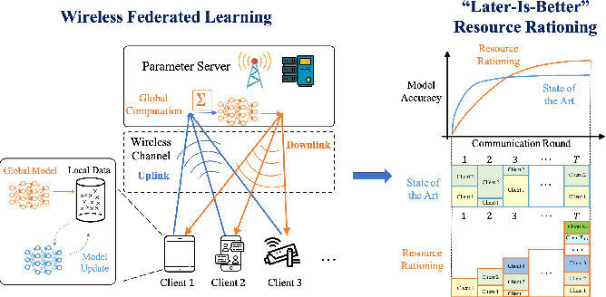 Figure 1 for Resource Rationing for Wireless Federated Learning: Concept, Benefits, and Challenges