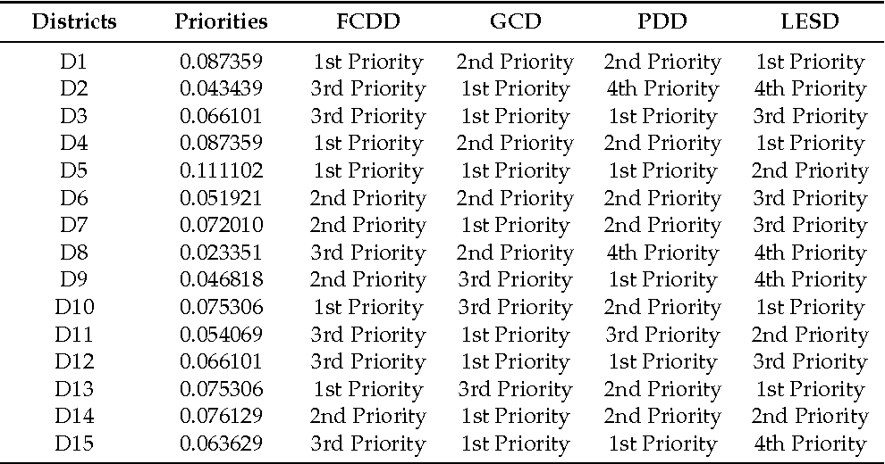 Table 2. Performance values of Vehicle 1 in terms of service efficiency objective for each district. D1, District 1.