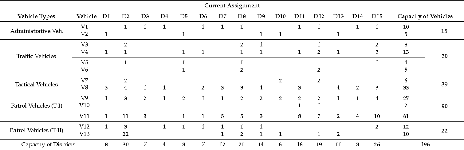 Table 4. The current assignment has been made by experience.