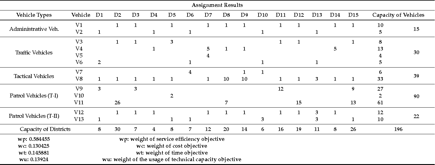Table 5. The solution of the proposed assignment model.