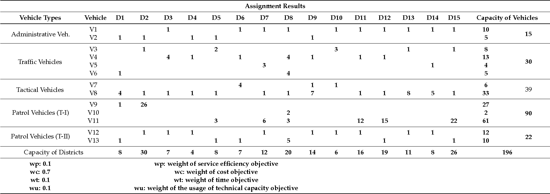 Table 6. Assignment results for Scenario I.