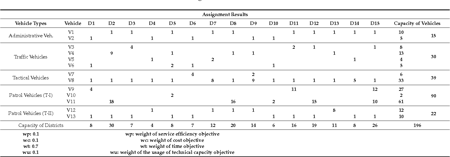 Table 7. Assignment results for Scenario II.