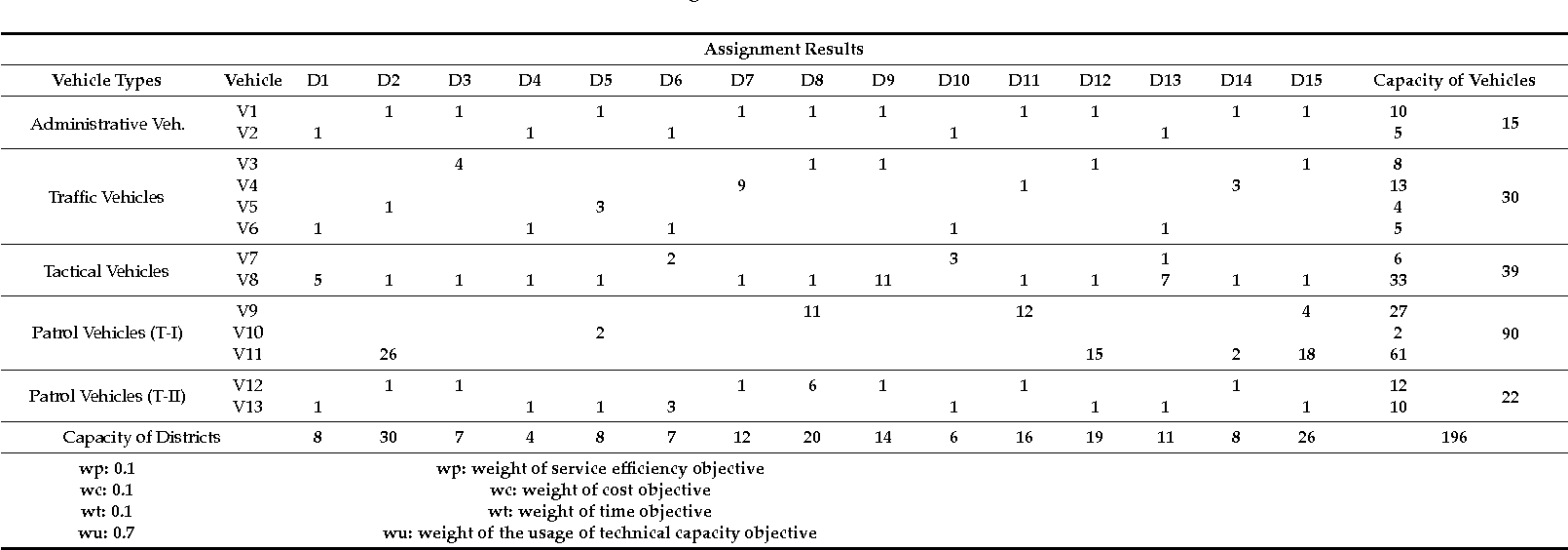 Table 8. Assignment results for Scenario III.