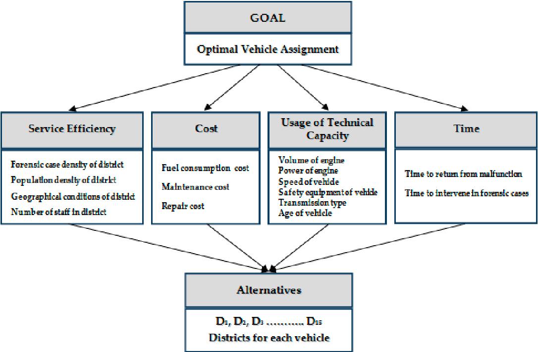 Figure 3. Criteria framework.