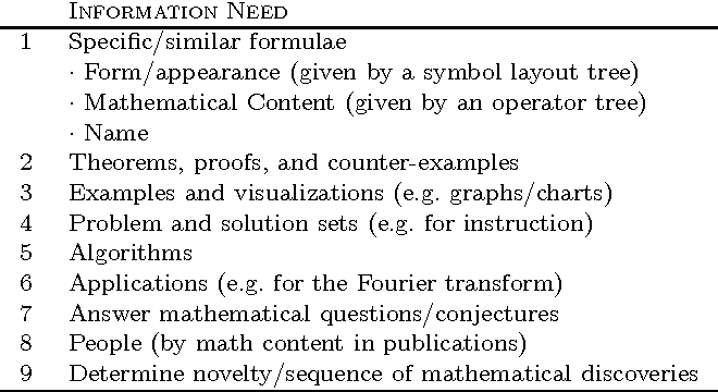 Recognition And Retrieval Of Mathematical Expressions Semantic Scholar