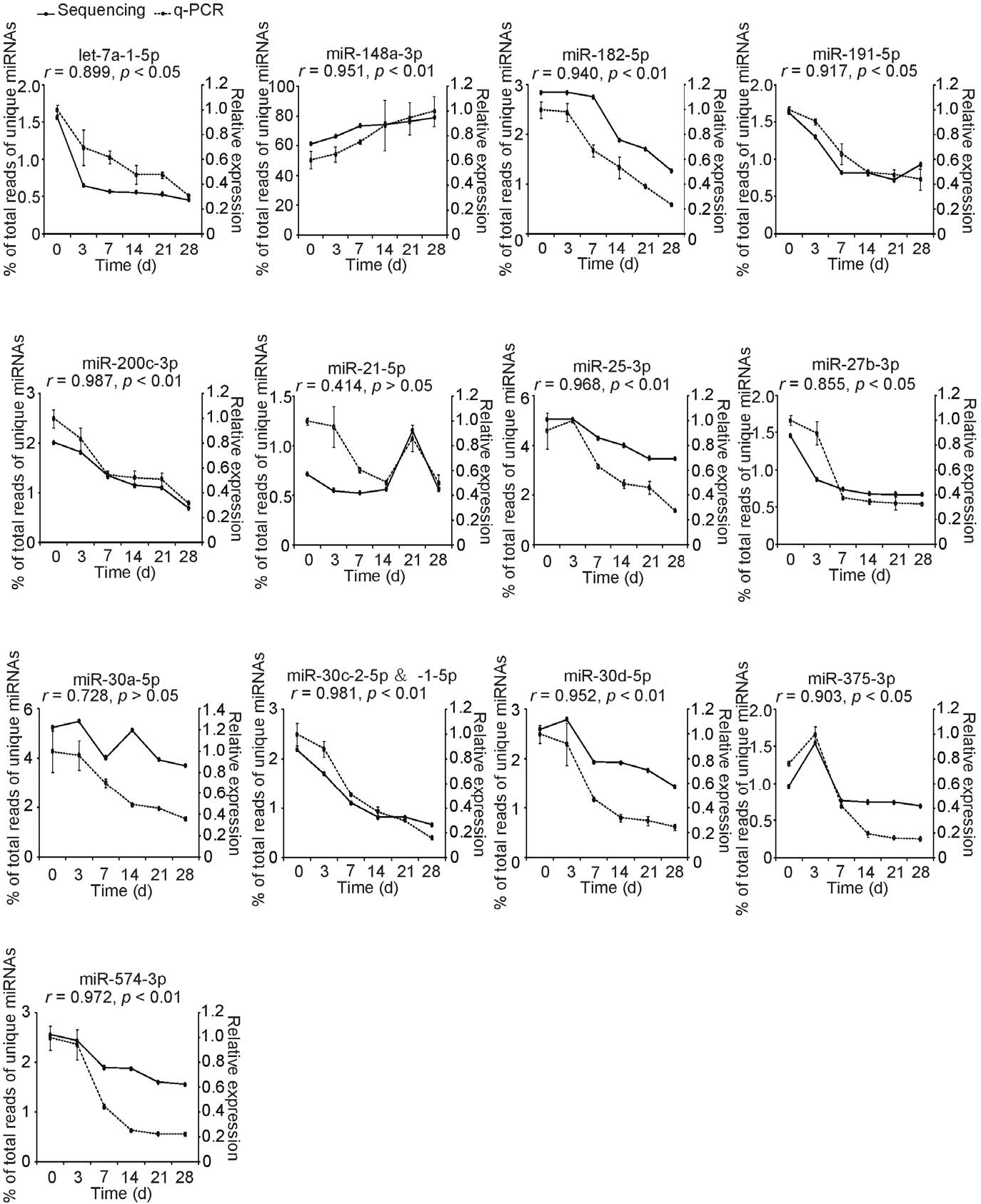 Figure 4. Lactation-related expression patterns of 13 abundant immune-related miRNAs. The data are normally distributed (KolmogorovSmirnov test, p.0.05). Pearson correlation was used to determine the relation of miRNAs expression changes between the q-PCR and the deep sequencing approaches. Values are means6SD. doi:10.1371/journal.pone.0043691.g004