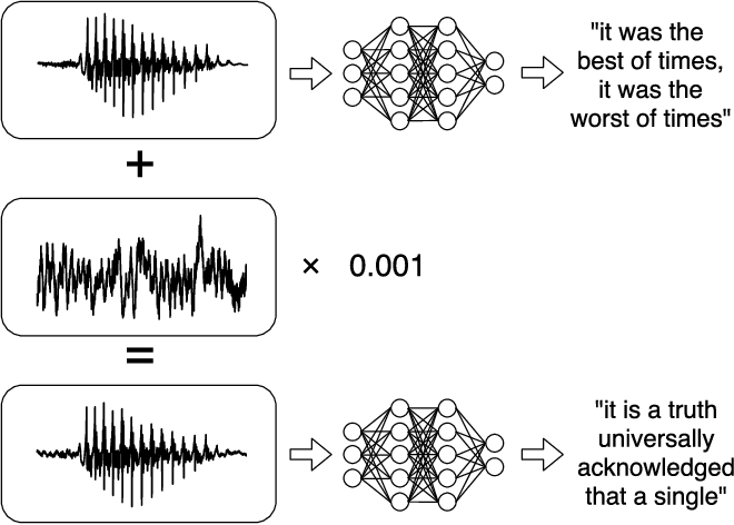 Figure 1 for Audio Adversarial Examples: Targeted Attacks on Speech-to-Text