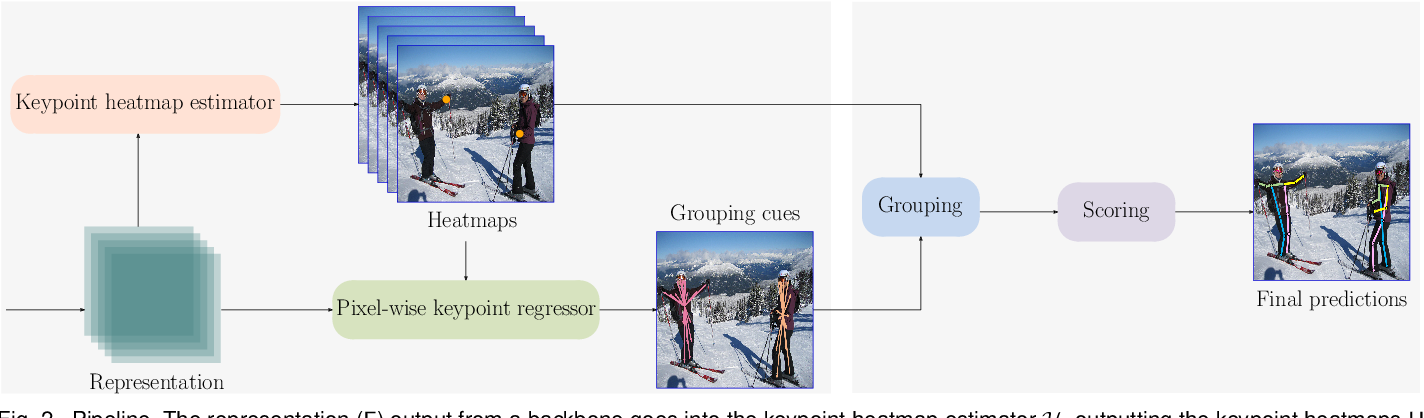 Figure 3 for Bottom-Up Human Pose Estimation by Ranking Heatmap-Guided Adaptive Keypoint Estimates