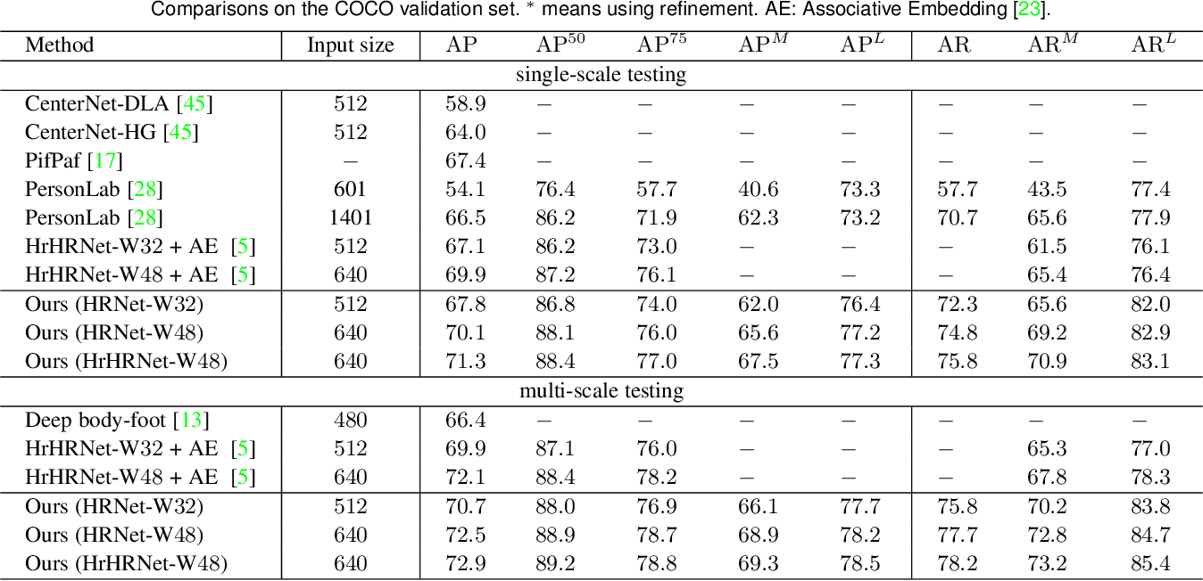 Figure 4 for Bottom-Up Human Pose Estimation by Ranking Heatmap-Guided Adaptive Keypoint Estimates