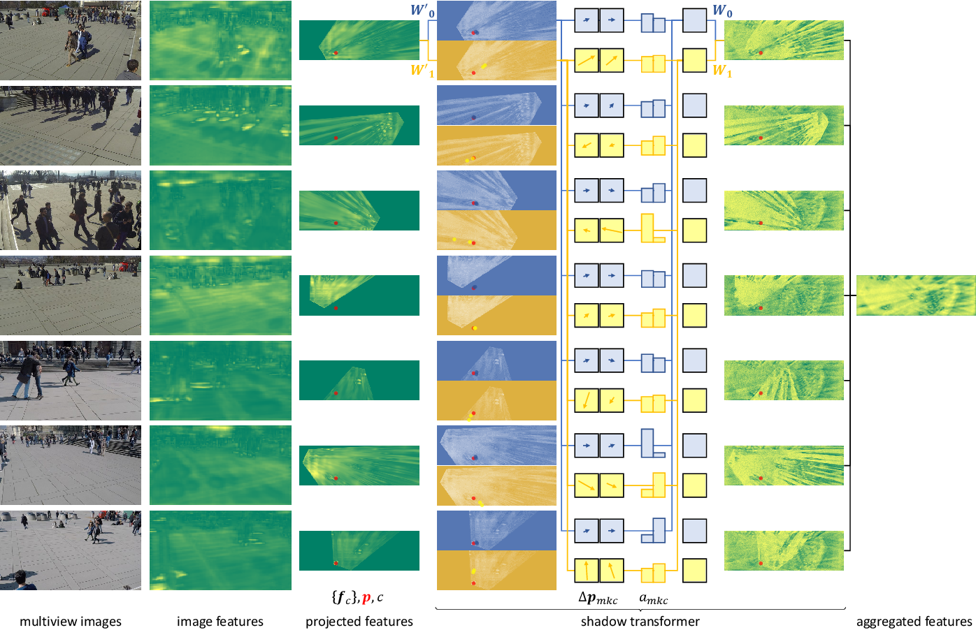 Figure 3 for Multiview Detection with Shadow Transformer (and View-Coherent Data Augmentation)