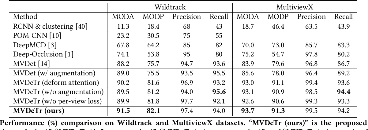 Figure 2 for Multiview Detection with Shadow Transformer (and View-Coherent Data Augmentation)