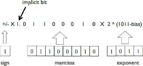 Figure 2 for Deep Convolutional Neural Network Inference with Floating-point Weights and Fixed-point Activations