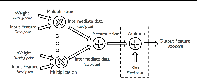 Figure 4 for Deep Convolutional Neural Network Inference with Floating-point Weights and Fixed-point Activations