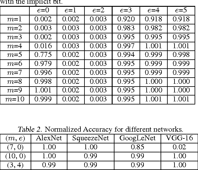 Figure 3 for Deep Convolutional Neural Network Inference with Floating-point Weights and Fixed-point Activations