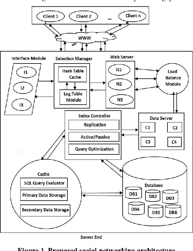 Design of social network architecture a new approach semantic scholar figure 1 ccuart Gallery