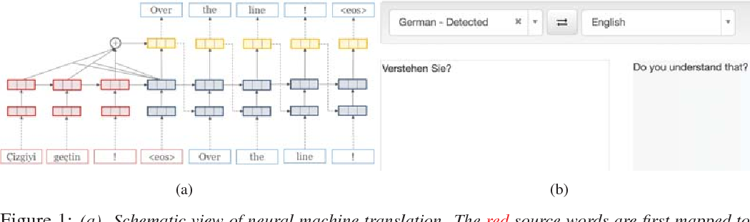 Figure 1 for OpenNMT: Neural Machine Translation Toolkit