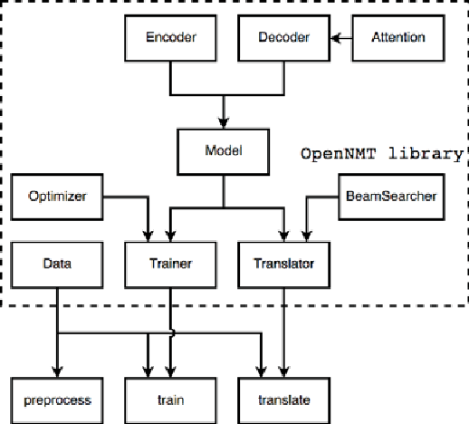 Figure 3 for OpenNMT: Neural Machine Translation Toolkit