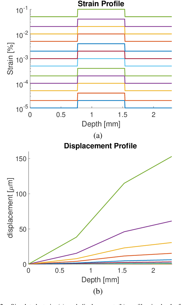 Figure 2 for Motion Estimation for Optical Coherence Elastography Using Signal Phase and Intensity