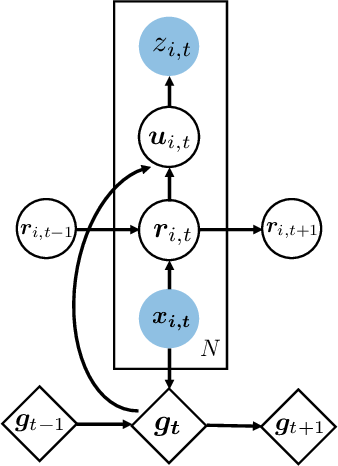 Figure 1 for Deep Factors for Forecasting