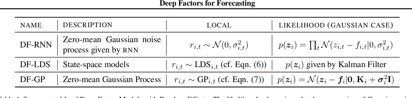 Figure 2 for Deep Factors for Forecasting