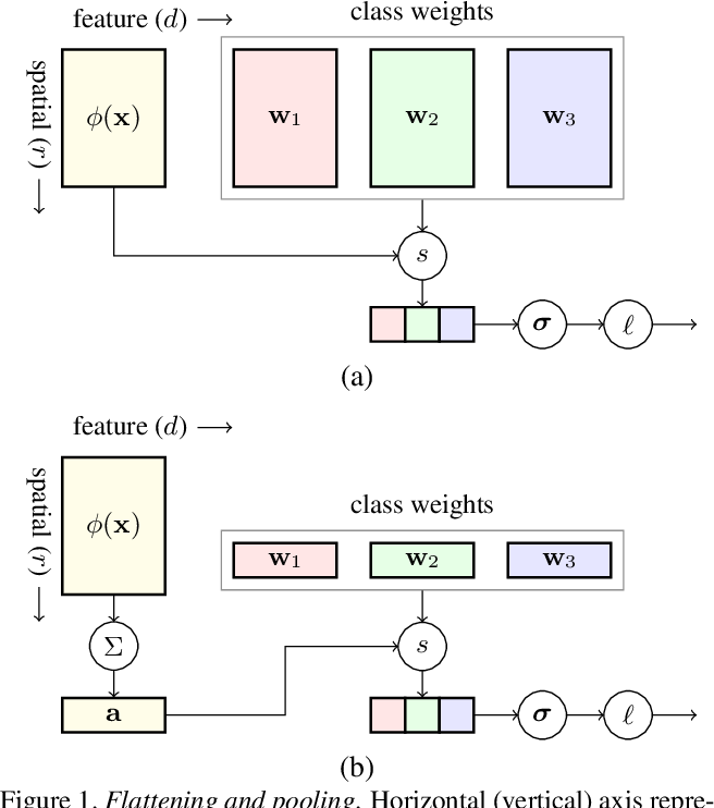 Figure 1 for Dense Classification and Implanting for Few-Shot Learning