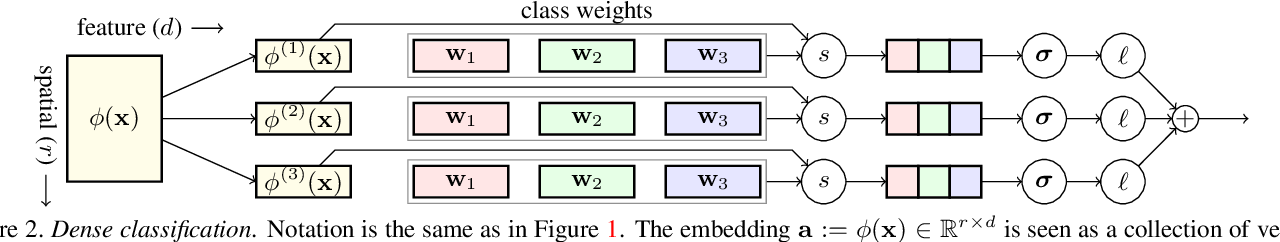 Figure 3 for Dense Classification and Implanting for Few-Shot Learning