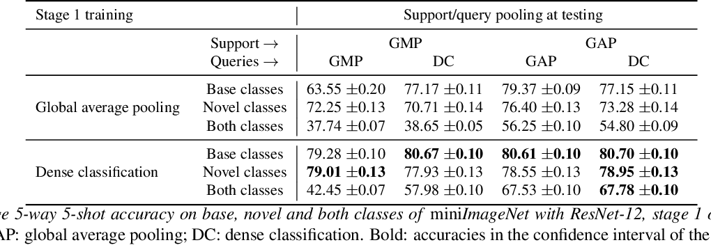 Figure 4 for Dense Classification and Implanting for Few-Shot Learning