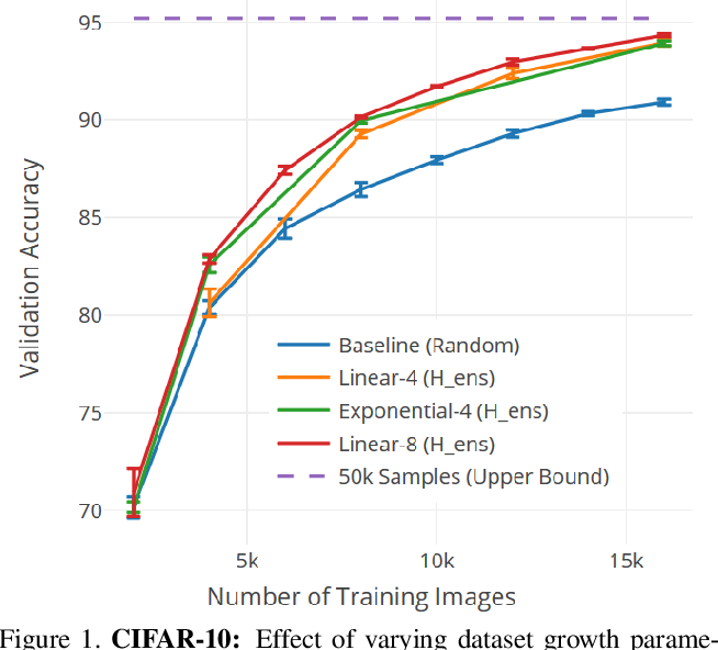 Figure 2 for Large-Scale Visual Active Learning with Deep Probabilistic Ensembles
