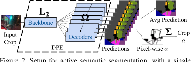 Figure 4 for Large-Scale Visual Active Learning with Deep Probabilistic Ensembles