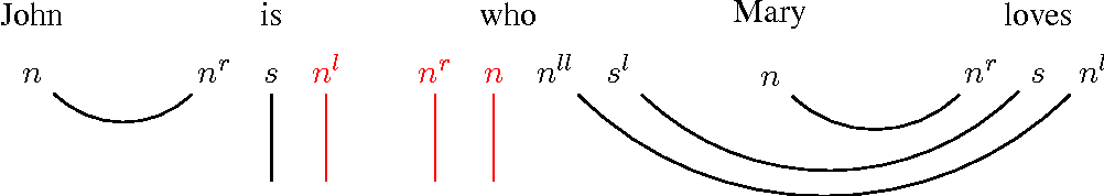 Figure 2 for Harmonic Grammar in a DisCo Model of Meaning