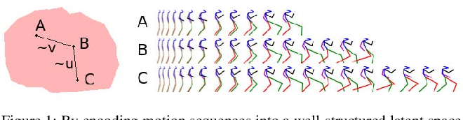 Figure 1 for Human Motion Prediction via Pattern Completion in Latent Representation Space
