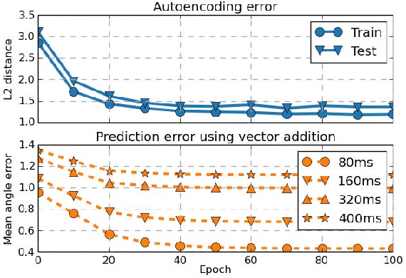 Figure 3 for Human Motion Prediction via Pattern Completion in Latent Representation Space