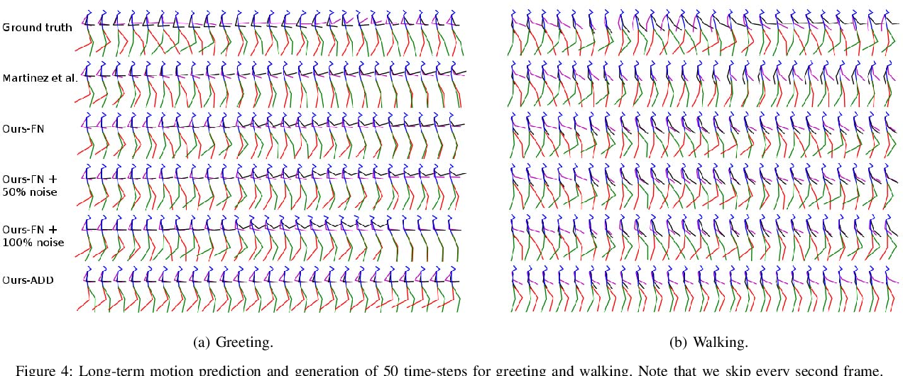 Figure 4 for Human Motion Prediction via Pattern Completion in Latent Representation Space