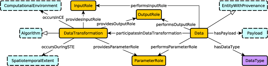 Figure 1 for Towards a Modular Ontology for Space Weather Research