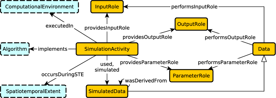 Figure 2 for Towards a Modular Ontology for Space Weather Research