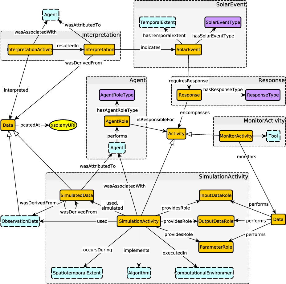 Figure 3 for Towards a Modular Ontology for Space Weather Research