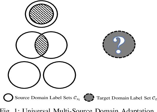 Figure 1 for Universal Multi-Source Domain Adaptation