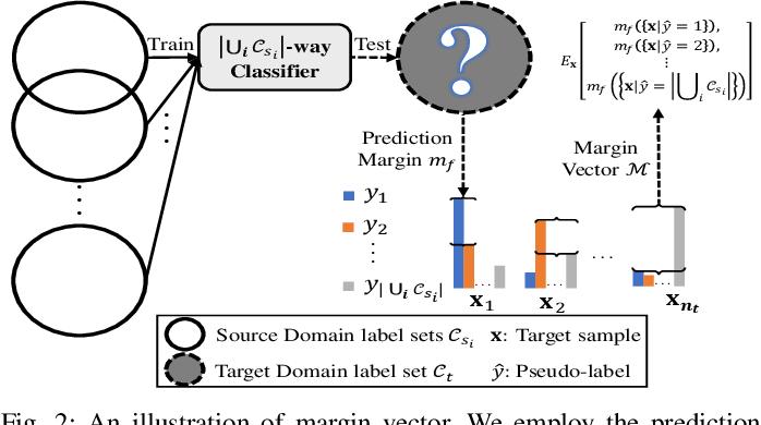 Figure 3 for Universal Multi-Source Domain Adaptation