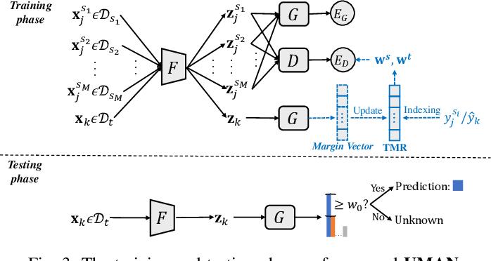 Figure 4 for Universal Multi-Source Domain Adaptation