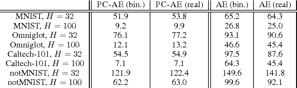 Figure 1 for Optimal Binary Autoencoding with Pairwise Correlations
