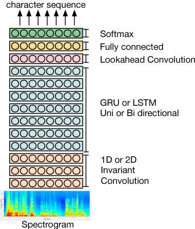 Figure 1 for End-to-end named entity extraction from speech