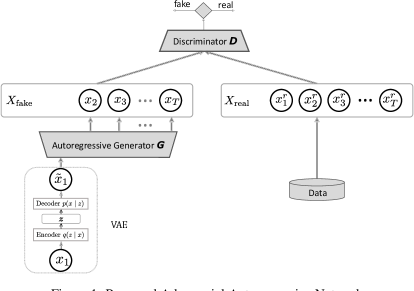 Figure 1 for Text Generation with Deep Variational GAN